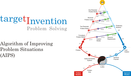 Algorithm of Improving Problem Situations (AIPS)